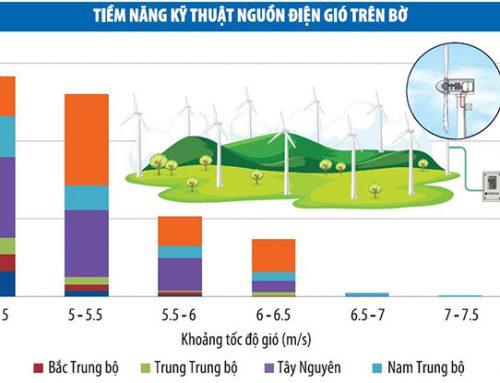 Tạo công bằng cho nhà đầu tư trong ngành năng lượng tái tạo